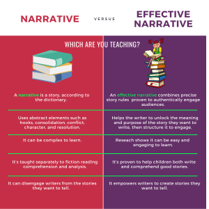 Effective narrative is easier to teach and learn for K-12 students